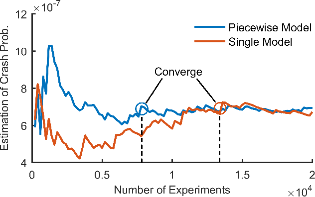 Figure 4 for Accelerated Evaluation of Automated Vehicles Using Piecewise Mixture Models