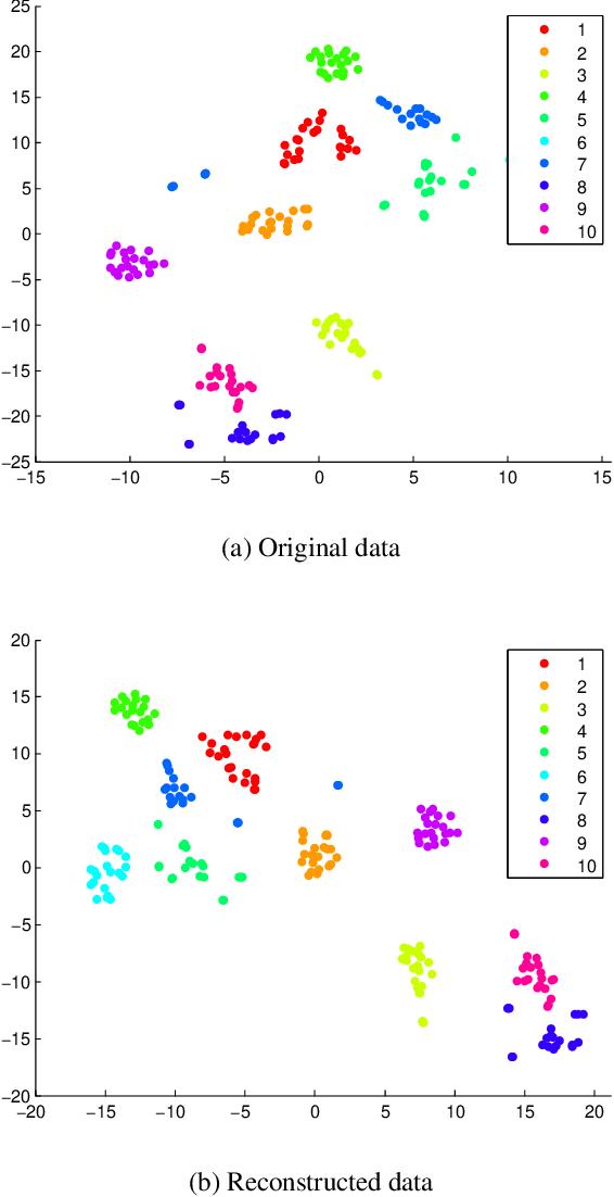 Figure 2 for Similarity Learning via Kernel Preserving Embedding