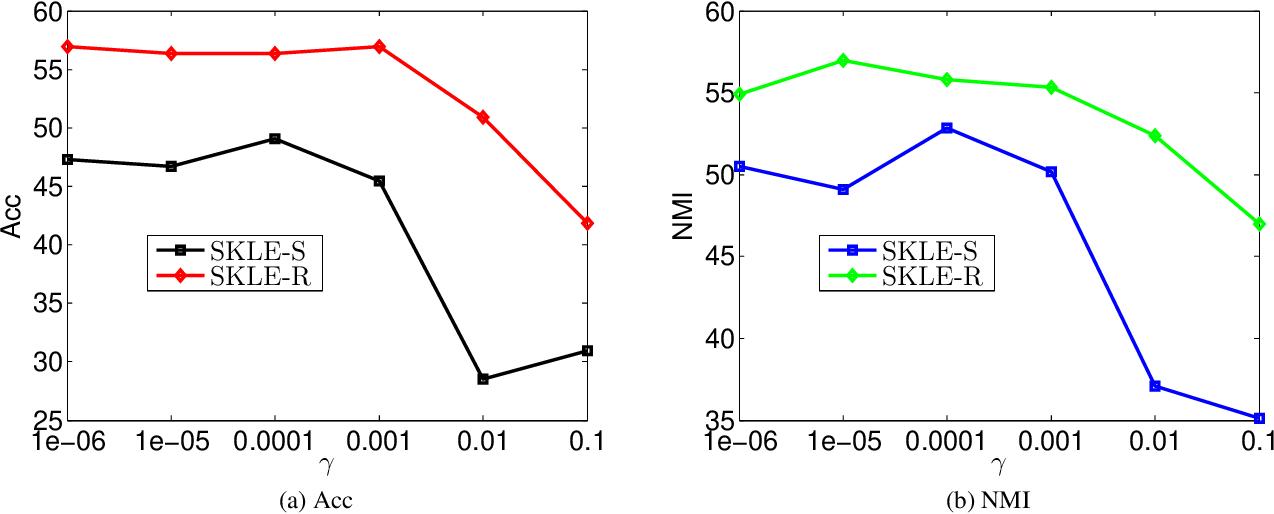 Figure 4 for Similarity Learning via Kernel Preserving Embedding