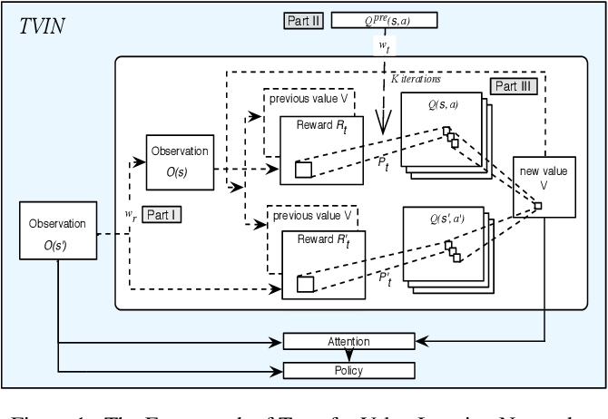 Figure 1 for Transfer Value Iteration Networks