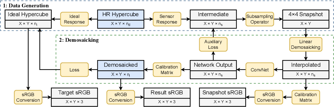 Figure 3 for Deep Learning Approach for Hyperspectral Image Demosaicking, Spectral Correction and High-resolution RGB Reconstruction