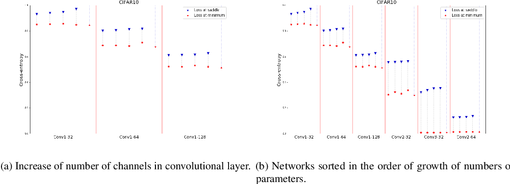 Figure 4 for Topological obstructions in neural networks learning