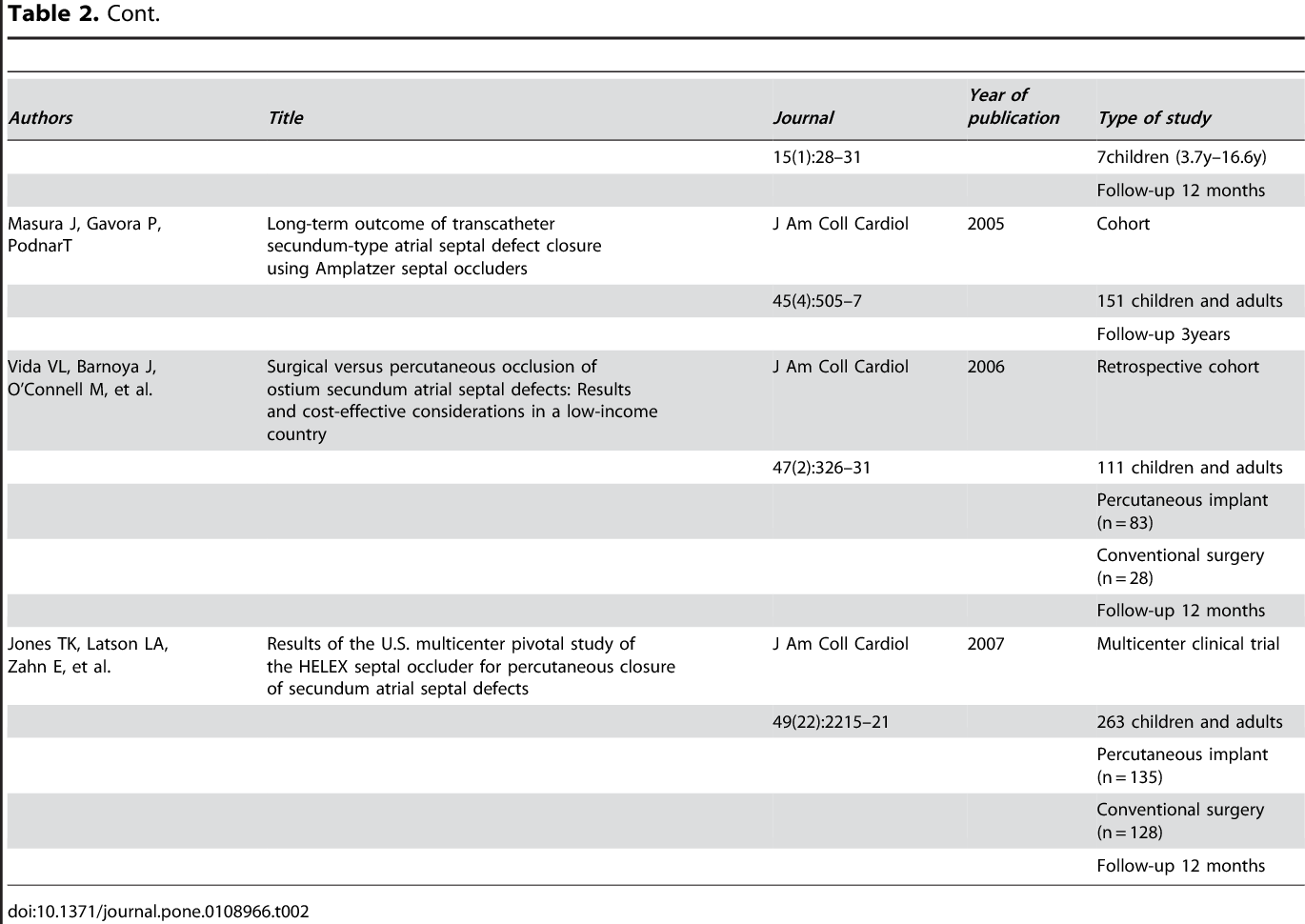 PDF] Cost-Effectiveness of Procedures for Treatment of Ostium