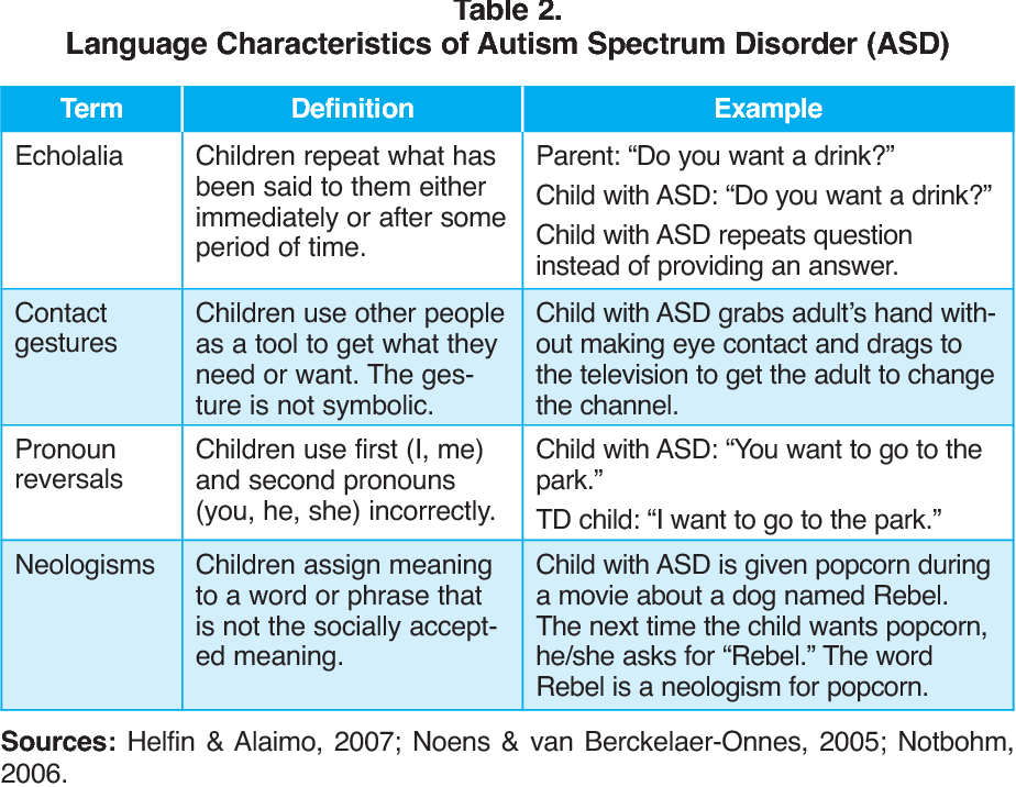 Why Autism Spectrum Disorders Are Under >> Pdf Communication In Autism Spectrum Disorder A Guide For