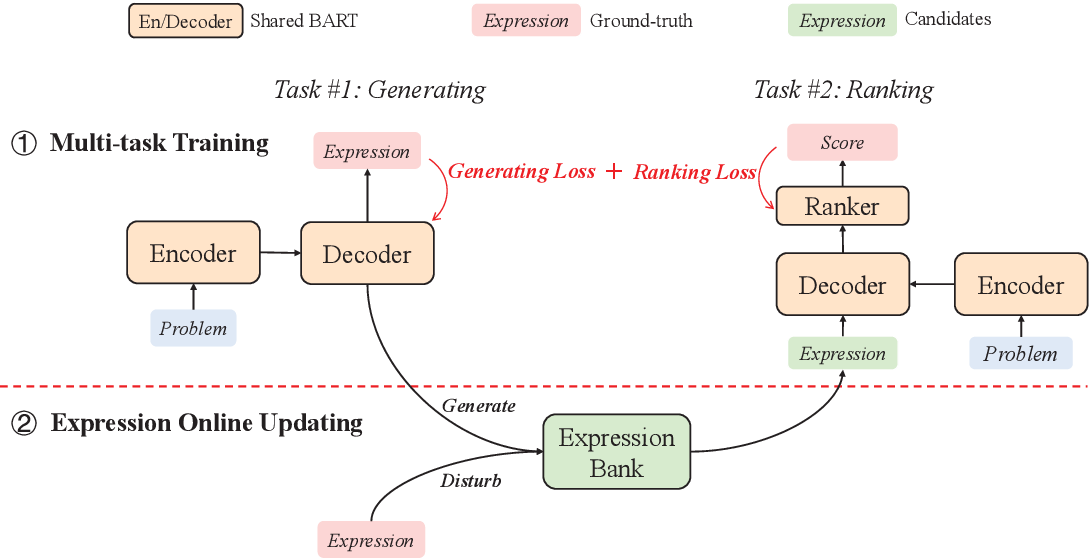 Figure 2 for Generate & Rank: A Multi-task Framework for Math Word Problems