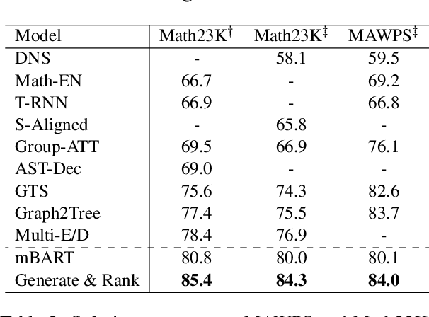 Figure 4 for Generate & Rank: A Multi-task Framework for Math Word Problems