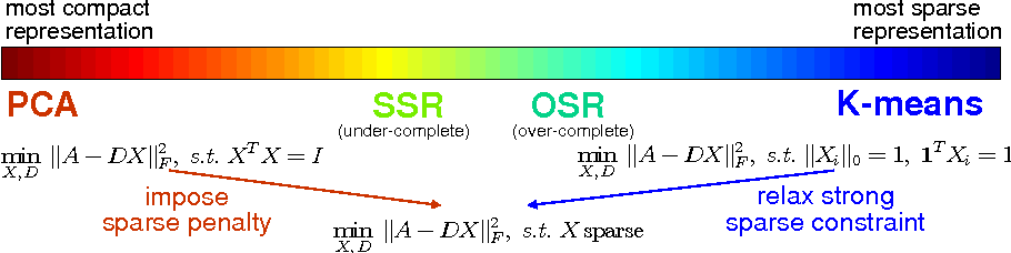 Figure 1 for Spectral Sparse Representation for Clustering: Evolved from PCA, K-means, Laplacian Eigenmap, and Ratio Cut