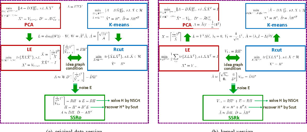 Figure 3 for Spectral Sparse Representation for Clustering: Evolved from PCA, K-means, Laplacian Eigenmap, and Ratio Cut
