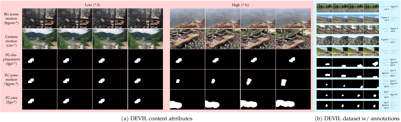 Figure 1 for The DEVIL is in the Details: A Diagnostic Evaluation Benchmark for Video Inpainting