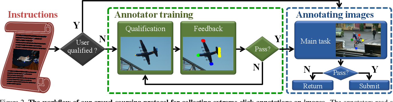 Figure 3 for Extreme clicking for efficient object annotation