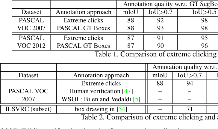 Figure 2 for Extreme clicking for efficient object annotation