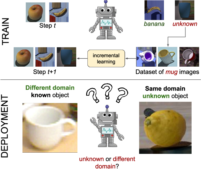 Figure 1 for On the Challenges of Open World Recognitionunder Shifting Visual Domains