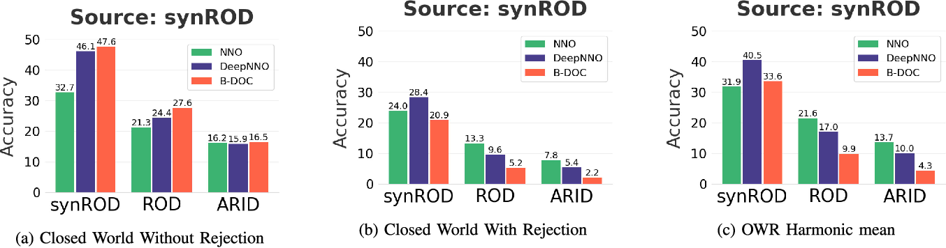 Figure 2 for On the Challenges of Open World Recognitionunder Shifting Visual Domains