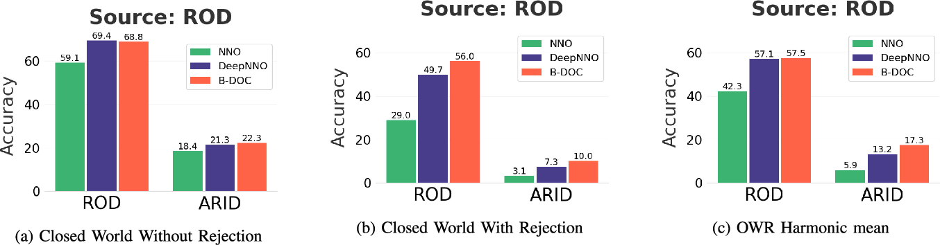 Figure 3 for On the Challenges of Open World Recognitionunder Shifting Visual Domains