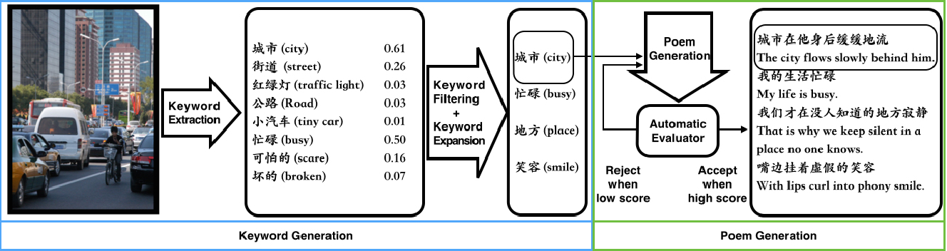 Figure 1 for Image Inspired Poetry Generation in XiaoIce