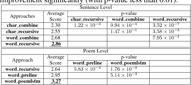 Figure 2 for Image Inspired Poetry Generation in XiaoIce