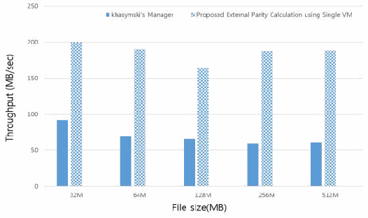 Figure 5 from Hierarchical RAID's parity generation using