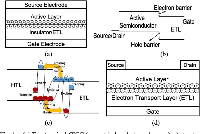 A current induced channel organic thin film transistor semantic figure 1 publicscrutiny Image collections