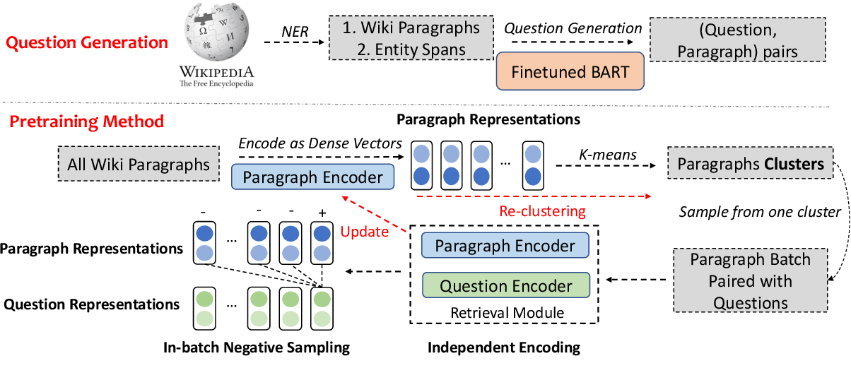 Figure 1 for Progressively Pretrained Dense Corpus Index for Open-Domain Question Answering