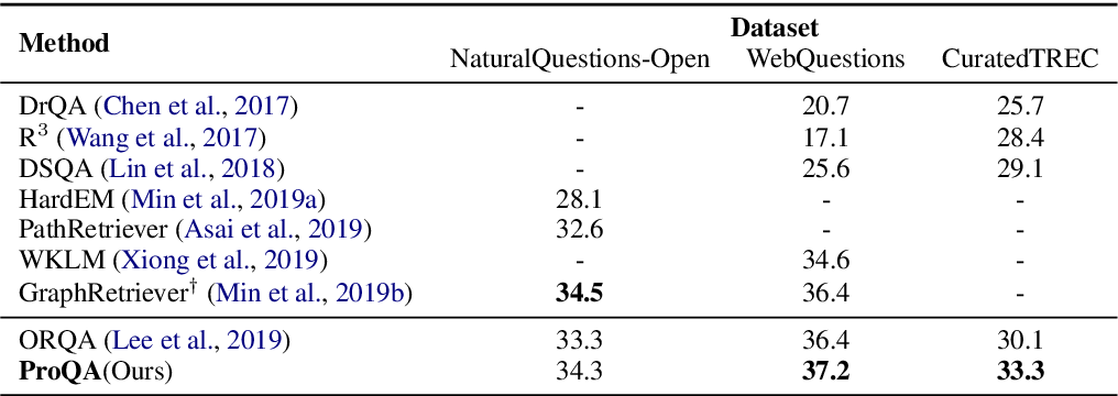 Figure 2 for Progressively Pretrained Dense Corpus Index for Open-Domain Question Answering