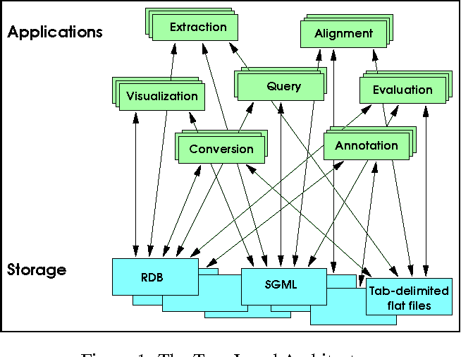 Figure 1 for ATLAS: A flexible and extensible architecture for linguistic annotation
