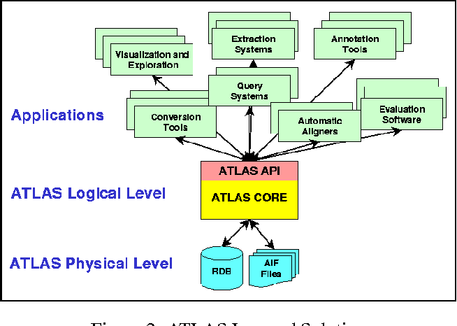 Figure 3 for ATLAS: A flexible and extensible architecture for linguistic annotation