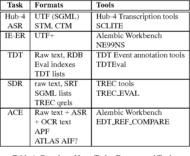 Figure 2 for ATLAS: A flexible and extensible architecture for linguistic annotation