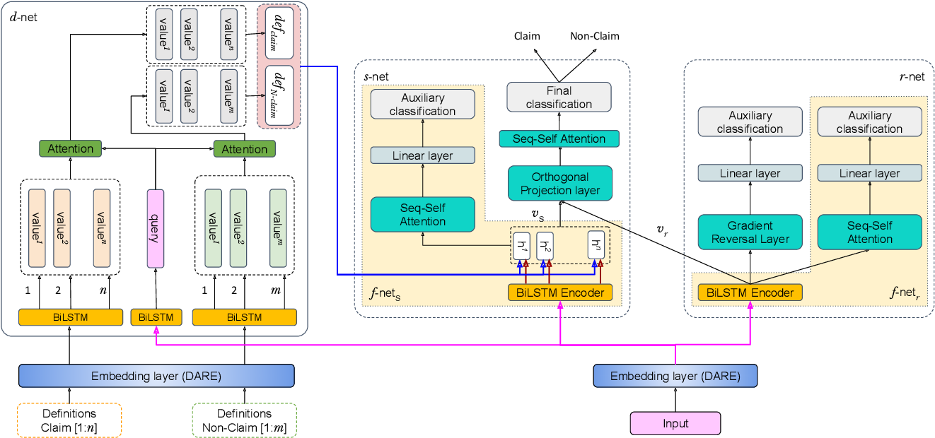Figure 2 for DESYR: Definition and Syntactic Representation Based Claim Detection on the Web