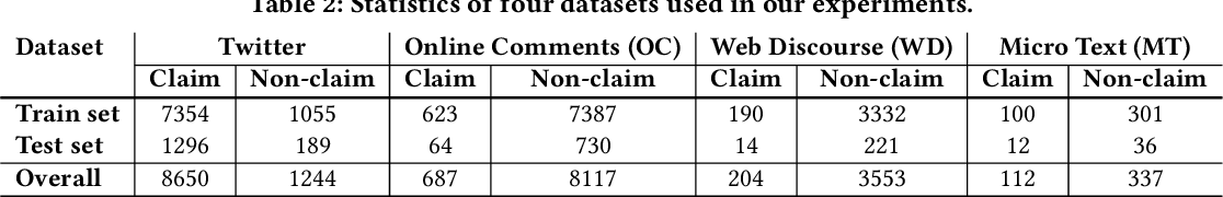 Figure 4 for DESYR: Definition and Syntactic Representation Based Claim Detection on the Web
