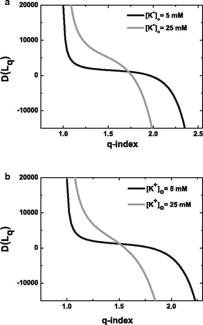 Fig. 1 First derivative of likelihood function, Eq. (11), as a function of q for MEPP amplitude (a) and area (b)