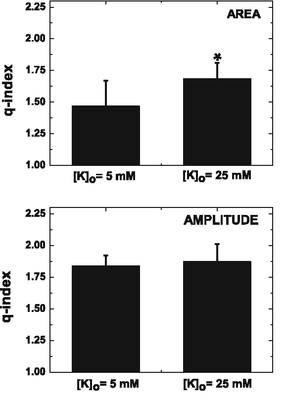 Fig. 4 Statistical summary of results for MEPP areas and amplitudes. For areas, n = 8 for both [K+]o. For amplitudes, n = 10 ([K+]o = 5mM) and n = 8 ([K+]o = 25mM). The q-index was calculated with the q-estimator (Eqs. 24 and 25). The asterisk highlights a significant difference in the entropic index estimated using a MEPP area (p = 0.024)
