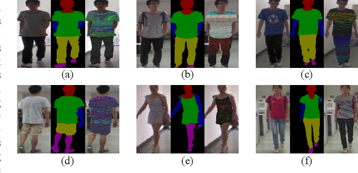 Figure 1 for Semantic-guided Pixel Sampling for Cloth-Changing Person Re-identification