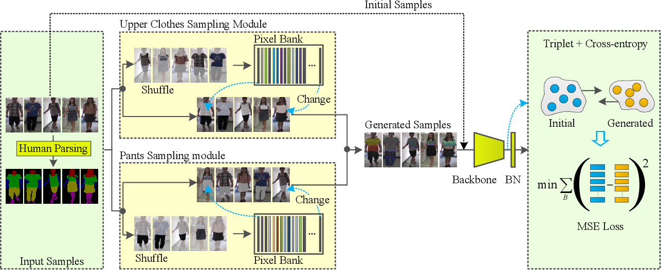 Figure 2 for Semantic-guided Pixel Sampling for Cloth-Changing Person Re-identification