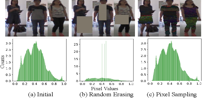Figure 3 for Semantic-guided Pixel Sampling for Cloth-Changing Person Re-identification