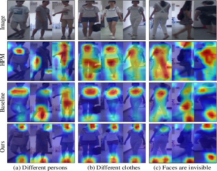 Figure 4 for Semantic-guided Pixel Sampling for Cloth-Changing Person Re-identification