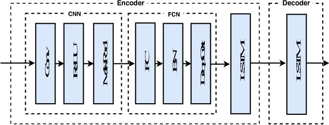 Figure 3 for Socially Aware Kalman Neural Networks for Trajectory Prediction