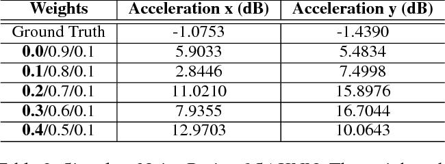 Figure 4 for Socially Aware Kalman Neural Networks for Trajectory Prediction