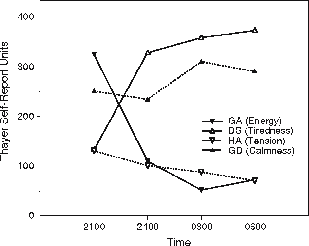 Figure 3 From Visual Attention Reaction Time And Self Reported