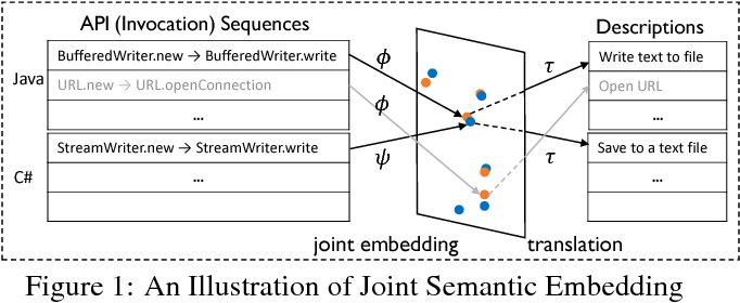 Figure 1 for DeepAM: Migrate APIs with Multi-modal Sequence to Sequence Learning