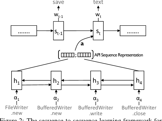 Figure 3 for DeepAM: Migrate APIs with Multi-modal Sequence to Sequence Learning