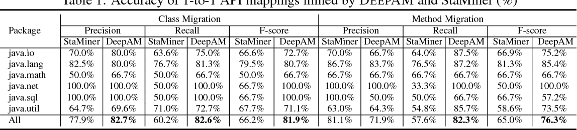 Figure 2 for DeepAM: Migrate APIs with Multi-modal Sequence to Sequence Learning