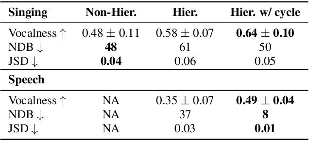 Figure 4 for Unconditional Audio Generation with Generative Adversarial Networks and Cycle Regularization