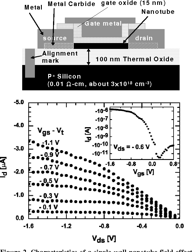 Figure 2 From Carbon Nanotube Field Effect Transistors And Logic