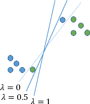 Figure 1 for A Characterization of Prediction Errors