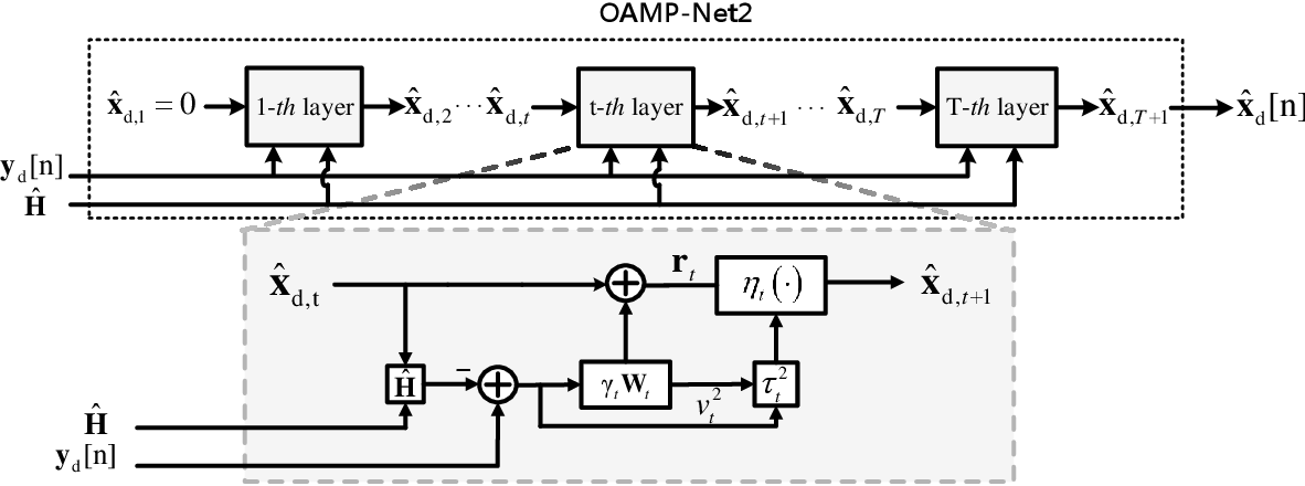 Figure 2 for Model-Driven Deep Learning for Joint MIMO Channel Estimation and Signal Detection