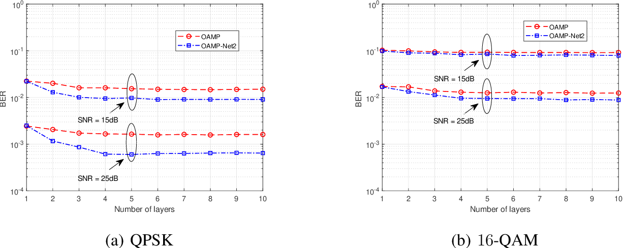 Figure 3 for Model-Driven Deep Learning for Joint MIMO Channel Estimation and Signal Detection
