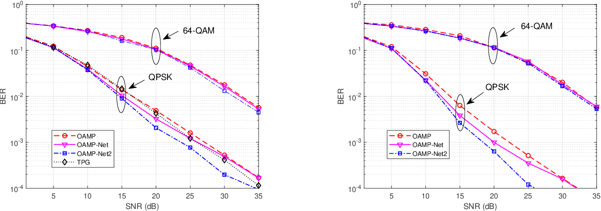 Figure 4 for Model-Driven Deep Learning for Joint MIMO Channel Estimation and Signal Detection