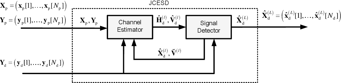 Figure 1 for Model-Driven Deep Learning for Joint MIMO Channel Estimation and Signal Detection