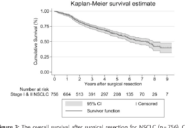 Cause-specific death after surgical resection for early
