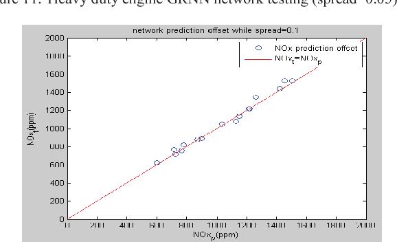 Radical basis function neural network-based NOx soft sensor